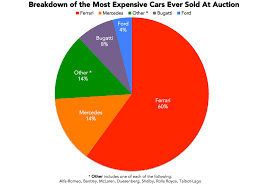 how many ferraris are made each year the most expensive cars sold