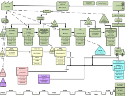 Value Stream Mapping Value Stream Map Poly Pedals