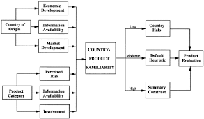interactive effects of country of origin and product category on