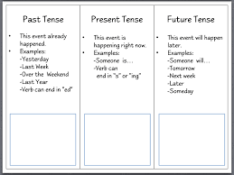 past present future tense worksheet worksheets