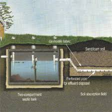 Septic Tank Size For 3 Bedroom House Septic Tank Problems Pumping U0026 Replacement