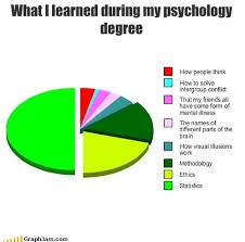 Meme Psychology - what i learned during my psychology degree meme psychmob