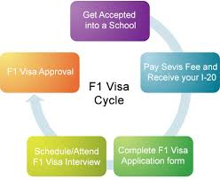 how to apply for an f1 visa f1 student visa
