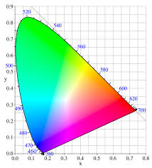 Primary Colors Of Light Why Are The Primary Colours For Pigment And Light Different Quora