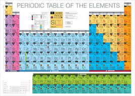 How Does The Modern Periodic Table Arrange Elements Periodic Table Chemistry Encyclopedia Water Elements