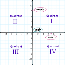 coordinate plane graphing easy algebra lessons graphing points on coordinate plane