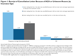 quicktake health insurance policy cancellations were uncommon in 2014