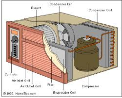 how room air conditioners work