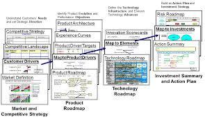 roadmaps and roadmapping