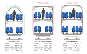 Car Dimensions In Feet Caltrain Hsr Compatibility Blog The Virtues Of Width
