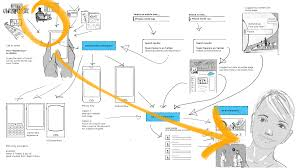 story map u2013 design story u2013 medium