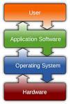 Image result for software