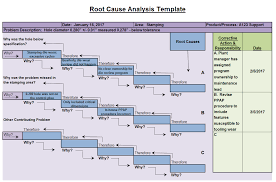 Fishbone Diagram Free Template by Root Cause Analysis Template U2014 Fishbone Diagrams