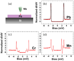 sensors free full text sensing with superconducting point