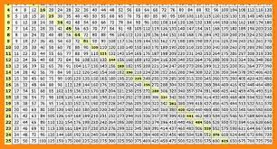 multiplication table up to 30 10 30 by 30 multiplication chart math cover