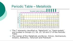 Metalloids On The Periodic Table Periodic Table Of Elements Youtube
