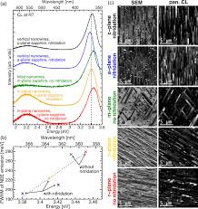 optical properties of vertical tilted and in plane gan nanowires