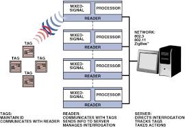 fast versatile blackfin processors handle advanced rfid reader