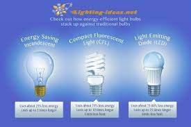 energy of light calculator are led lights more energy efficient and light design led bulb