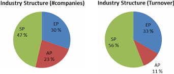 the size structure and characteristics of finland u0027s its industry