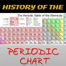 Who Is Credited With Arranging The Periodic Table History Of The Periodic Chart Did You Know Science