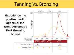tanning lamps vs bronzing lamps