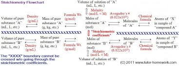 stoichiometry flowchart u0026 chemical conversions