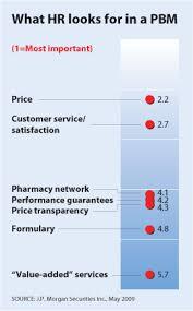 Esi Pharmacy Help Desk Large Pbms Transform Old Business Models Managed Care Magazine