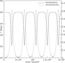 orbital evolution of a planet on an inclined orbit interacting