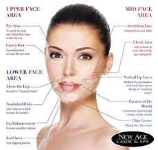 Hair Extensions Kitchener by Juvederm Dermal Fillers By New Age Medical Spa In Kitchener