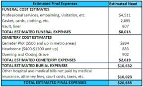 Estimated Funeral Costs by 330 Picture1 Png