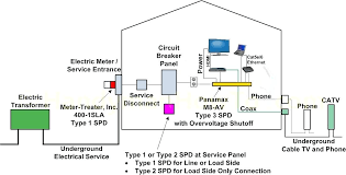 electric meter box wiring diagram also whole house electrical