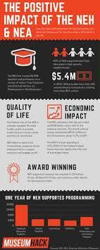us bureau economic analysis u s bureau of economic analysis and national endowment for the