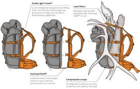 Comfortable Strap On Harness Architecture Of A Mystery Ranch Pack Mystery Ranch Backpacks