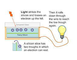 how does solar electricity work electrical current wiring