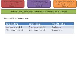 How To Calculate The Needed Energy From Fuels To Know How Energy From Fuels Can Be Measured