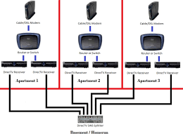 wiring directv diagram u2013 the wiring diagram u2013 readingrat intended
