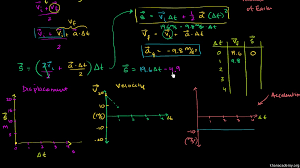 average velocity for constant acceleration video khan academy