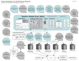 architecture oracle data warehouse architecture room ideas