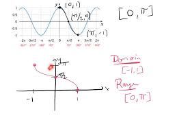 graphs of inverse trig functions youtube