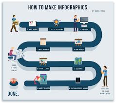 how to anna vital how to make infographics in a nutshell