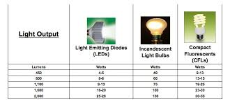 led lights vs incandescent light bulbs vs cfls lumens comparison