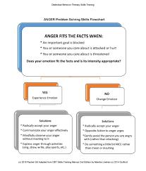 respecting emotion u0026 regulating emotion an introduction to
