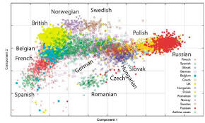 genetic map more genetic maps of europe gene expression