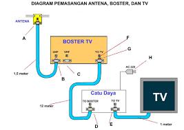 membuat antena tv tanpa kabel cara pasang booster antena tv antena tv bagus