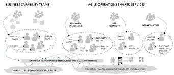 Responsibilities Of A Engineer Roles And Responsibilities For Devops And Agile Teams