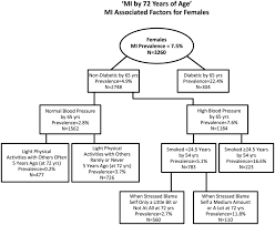myocardial infarction in the wisconsin longitudinal study the