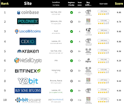 list of software list of top 10 exchanges to buy and start trading crypto curency