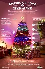 america u0027s love of christmas trees infographic christmas trees