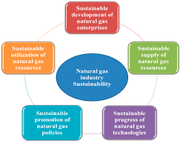 sustainability free full text sustainability assessment of the